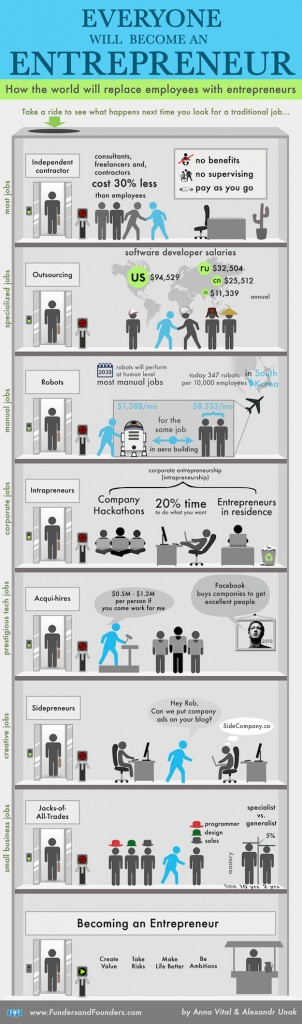 everyone-will-be-entrepreneur-infographic